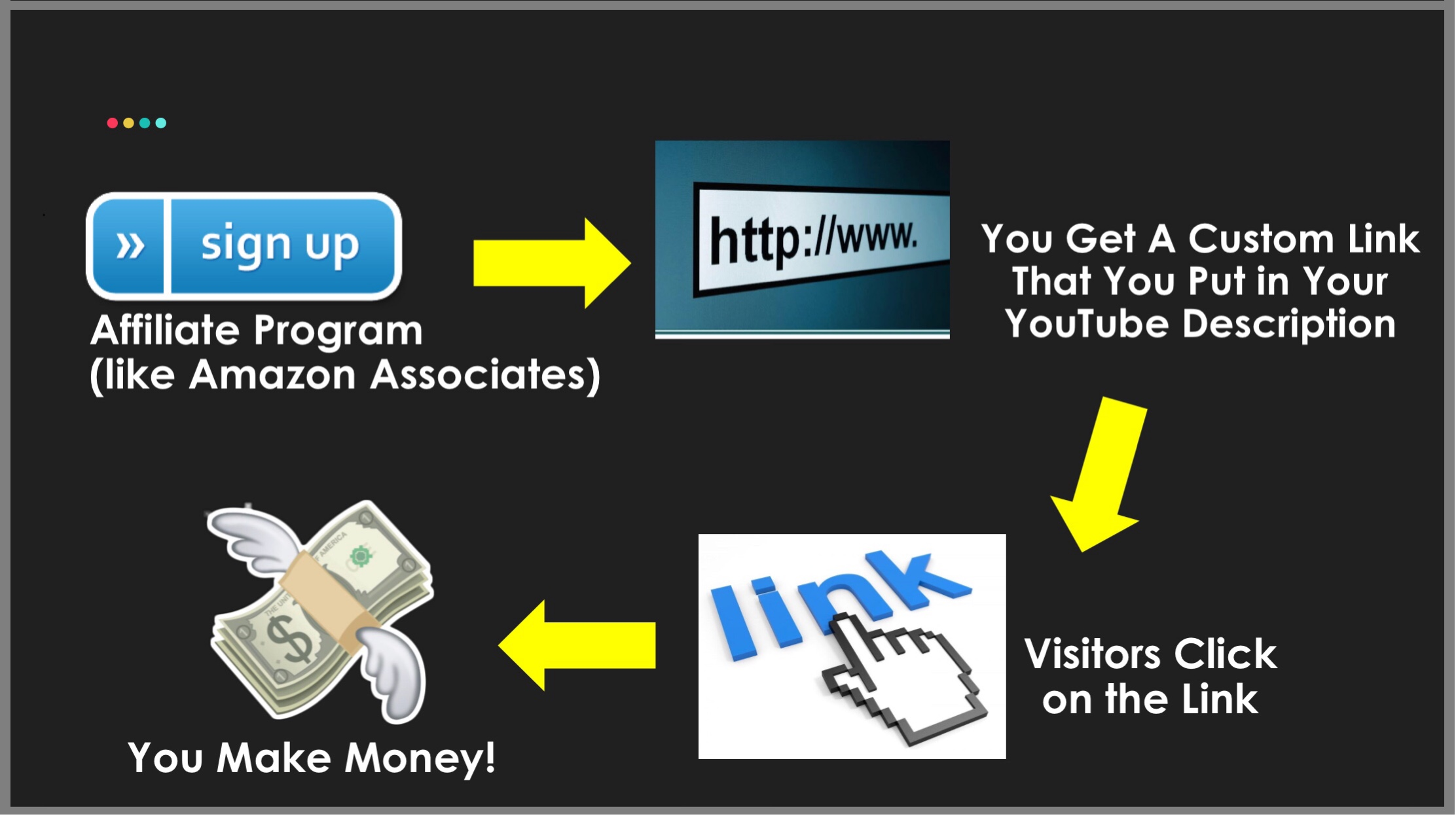 How to Make Money on YouTube, YouTube Sales Funnel
