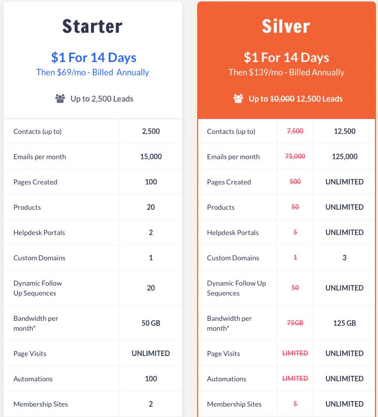 Kartra pricing 2019