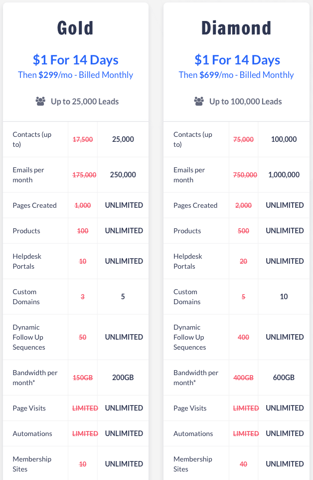 What Does Kartra Pricing Mean?